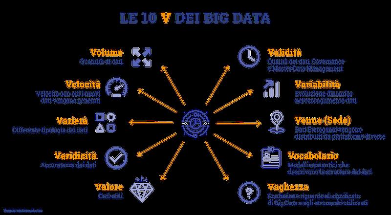cosa sono i Big Data