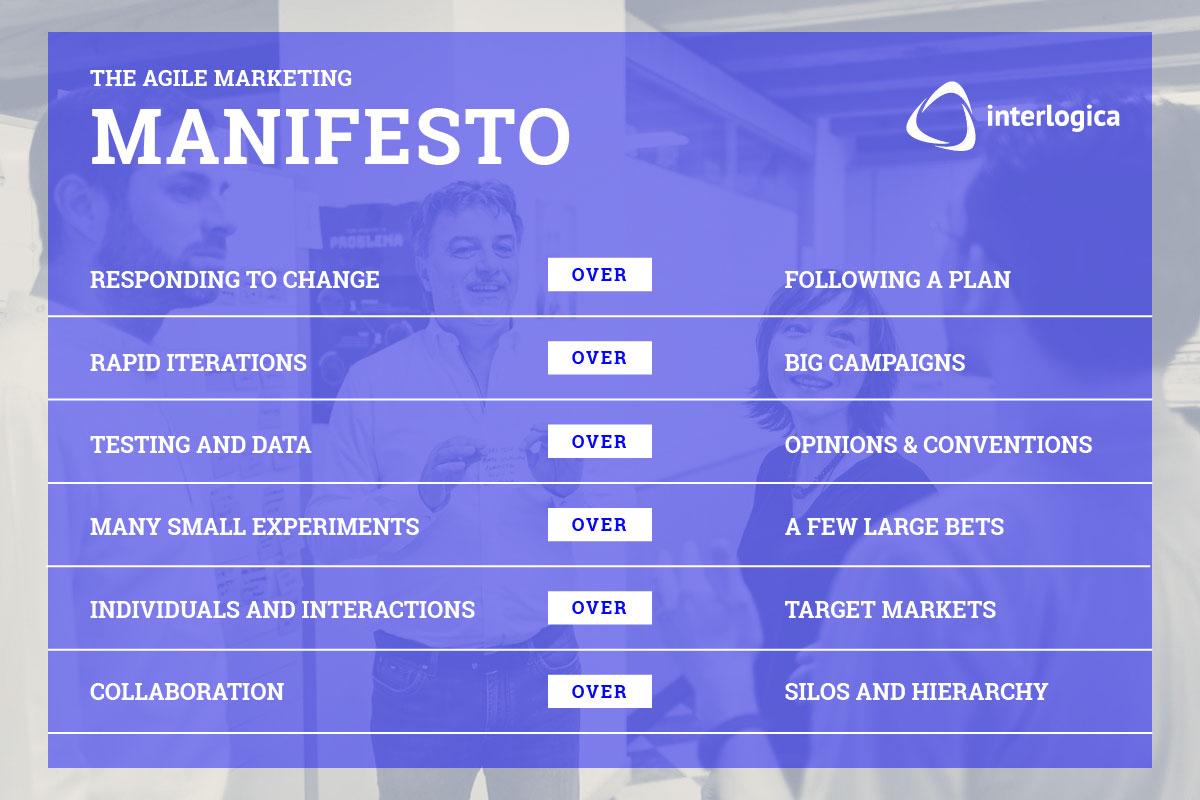 come iniziare con l'agile marketing