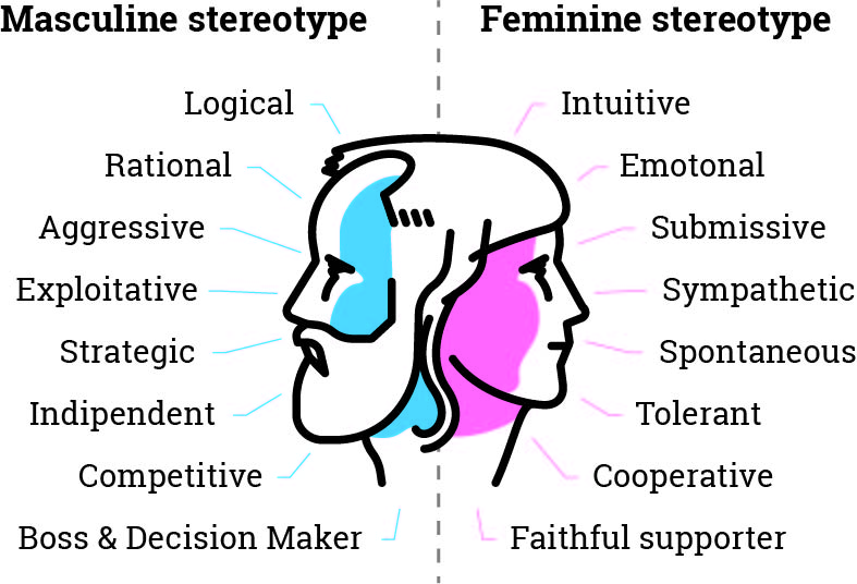 gender stereotypes in the business