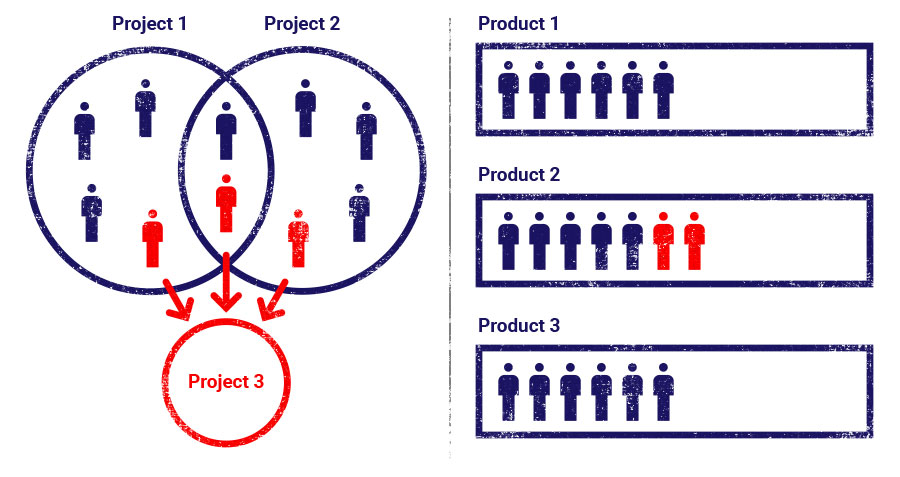 project team vs stable team