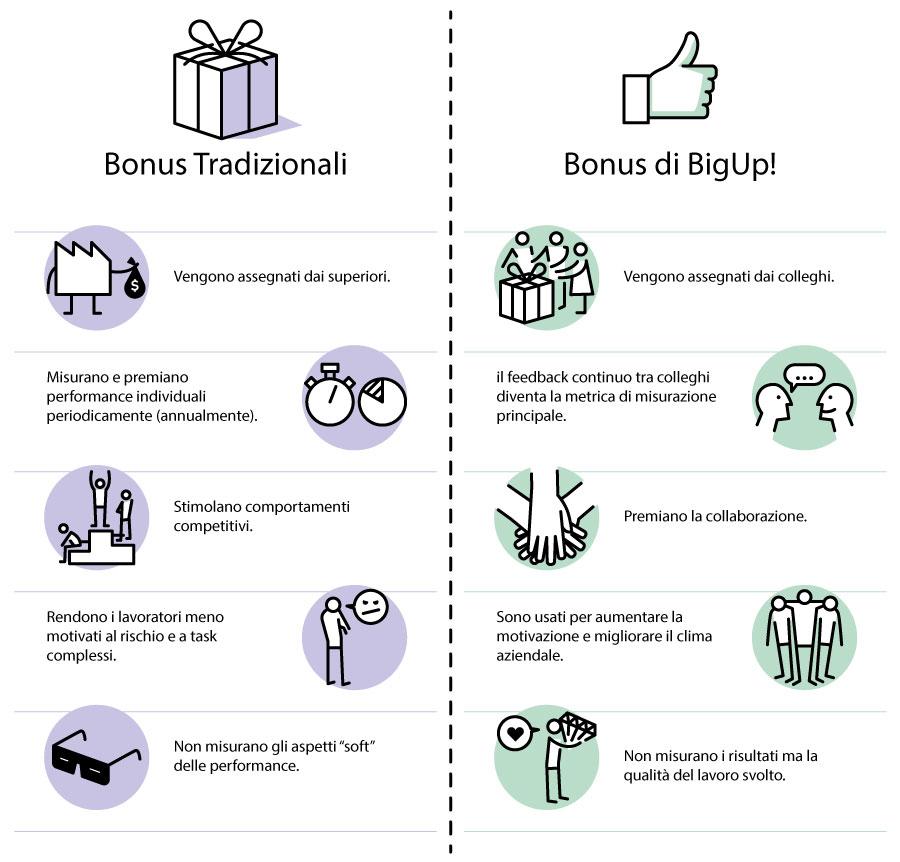 come creare una cultura aziendale che aumenti la produttività