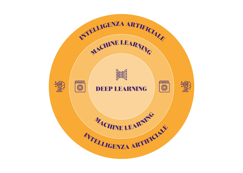 deep learning reti neurali